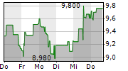 BET-AT-HOME.COM AG 5-Tage-Chart