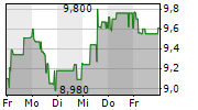 BET-AT-HOME.COM AG 1-Woche-Intraday-Chart
