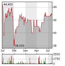 BETA SYSTEMS Aktie Chart 1 Jahr