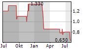 BETEILIGUNGEN IM BALTIKUM AG Chart 1 Jahr