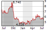 BETSSON AB Chart 1 Jahr