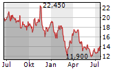 BETTER COLLECTIVE A/S Chart 1 Jahr