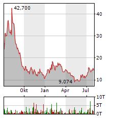 BEYOND MEAT Aktie Chart 1 Jahr