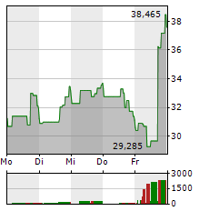 BEYOND MEAT Aktie 1-Woche-Intraday-Chart