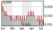 BEZANT RESOURCES PLC Chart 1 Jahr