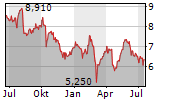 BFF BANK SPA Chart 1 Jahr