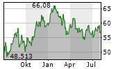 BGF-WORLD MINING FUND Chart 1 Jahr