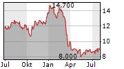 BGSF INC Chart 1 Jahr