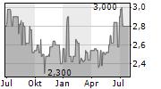 BHB BRAUHOLDING BAYERN-MITTE AG Chart 1 Jahr