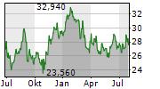 BHP GROUP LIMITED Chart 1 Jahr