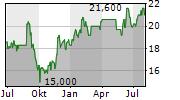 BID CORPORATION LIMITED Chart 1 Jahr