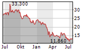 BIESSE SPA Chart 1 Jahr