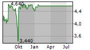 BIFFA PLC Chart 1 Jahr