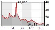 BIG 5 SPORTING GOODS CORPORATION Chart 1 Jahr