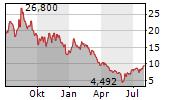 BIG LOTS INC Chart 1 Jahr