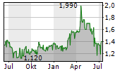 BIG RIVER INDUSTRIES LIMITED Chart 1 Jahr