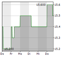 BIG YELLOW GROUP PLC Chart 1 Jahr