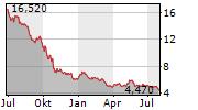 BIGBEN INTERACTIVE SA Chart 1 Jahr