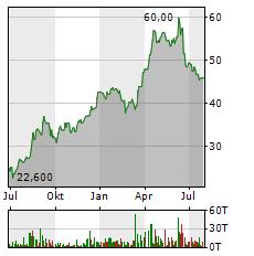 BIJOU BRIGITTE Aktie Chart 1 Jahr