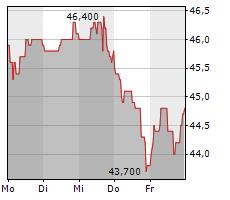 BIJOU BRIGITTE MODISCHE ACCESSOIRES AG Chart 1 Jahr