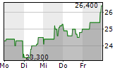 BIJOU BRIGITTE MODISCHE ACCESSOIRES AG 1-Woche-Intraday-Chart