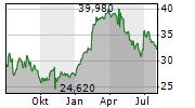 BILFINGER SE Chart 1 Jahr