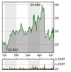 BILFINGER Aktie Chart 1 Jahr