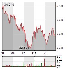 BILFINGER Aktie 1-Woche-Intraday-Chart
