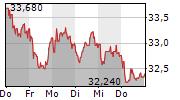 BILFINGER SE 1-Woche-Intraday-Chart