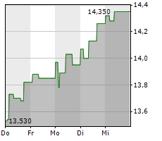 BILIA AB Chart 1 Jahr