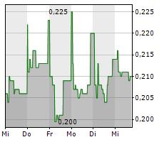 BIMOBJECT AB Chart 1 Jahr