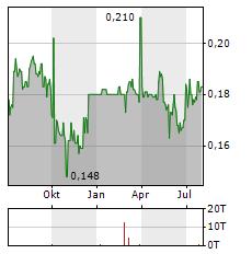 BINHAI INVESTMENT Aktie Chart 1 Jahr