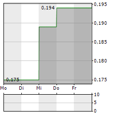 BINHAI INVESTMENT Aktie 1-Woche-Intraday-Chart