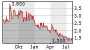 BIO-GATE AG Chart 1 Jahr