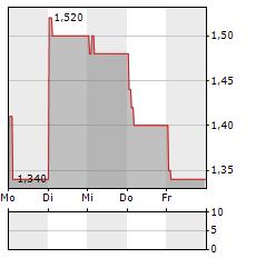 BIO-GATE Aktie 5-Tage-Chart