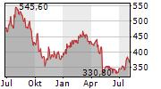 BIO-RAD LABORATORIES INC Chart 1 Jahr