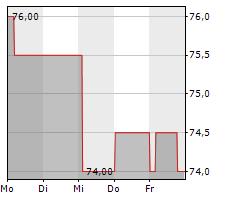 BIO-TECHNE CORPORATION Chart 1 Jahr