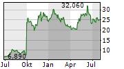 BIOARCTIC AB Chart 1 Jahr
