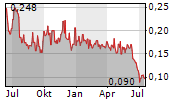 BIOASIS TECHNOLOGIES INC Chart 1 Jahr