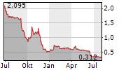 BIOCARTIS GROUP NV Chart 1 Jahr