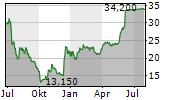 BIOCORP PRODUCTION Chart 1 Jahr