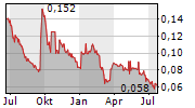 BIOERA SPA Chart 1 Jahr