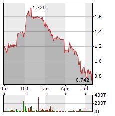 BIOFRONTERA Aktie Chart 1 Jahr