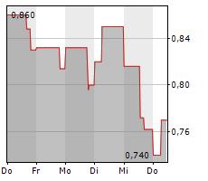 BIOFRONTERA AG Chart 1 Jahr