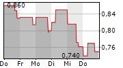 BIOFRONTERA AG 1-Woche-Intraday-Chart
