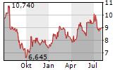 BIOGAIA AB Chart 1 Jahr