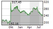 BIOGEN INC Chart 1 Jahr