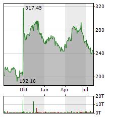 BIOGEN Aktie Chart 1 Jahr
