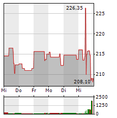 BIOGEN Aktie 1-Woche-Intraday-Chart