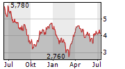 BIOINVENT INTERNATIONAL AB Chart 1 Jahr